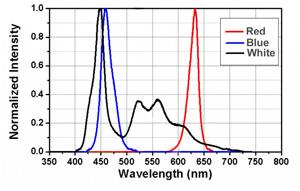 NEPTUNE LED Spectre barre LED T-PRO